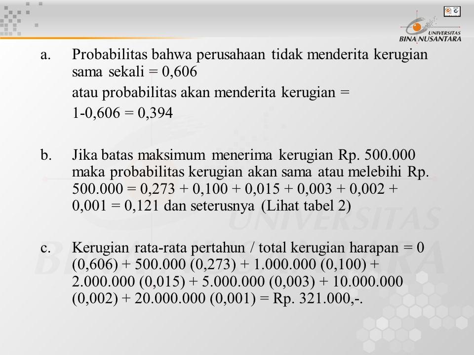 a. Probabilitas bahwa perusahaan tidak menderita kerugian sama sekali = 0,606