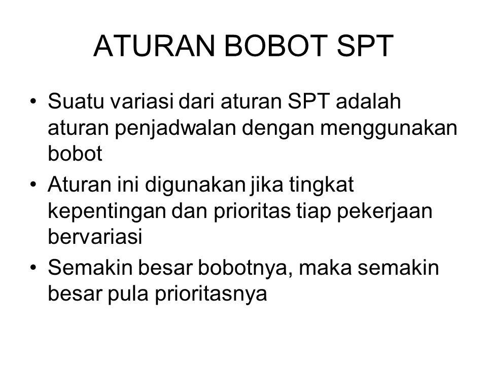 ATURAN BOBOT SPT Suatu variasi dari aturan SPT adalah aturan penjadwalan dengan menggunakan bobot.
