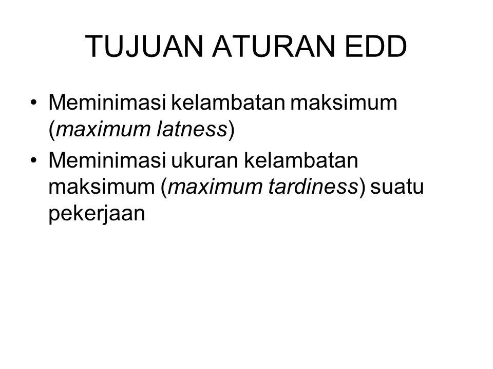 TUJUAN ATURAN EDD Meminimasi kelambatan maksimum (maximum latness)