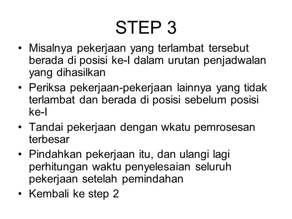 STEP 3 Misalnya pekerjaan yang terlambat tersebut berada di posisi ke-I dalam urutan penjadwalan yang dihasilkan.