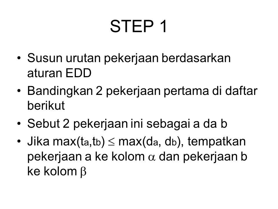 STEP 1 Susun urutan pekerjaan berdasarkan aturan EDD