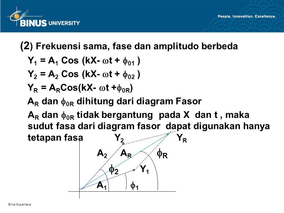 (2) Frekuensi sama, fase dan amplitudo berbeda