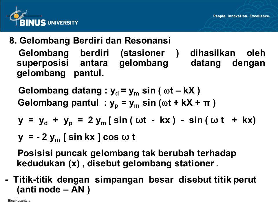 Gelombang datang : yd = ym sin ( t – kX )