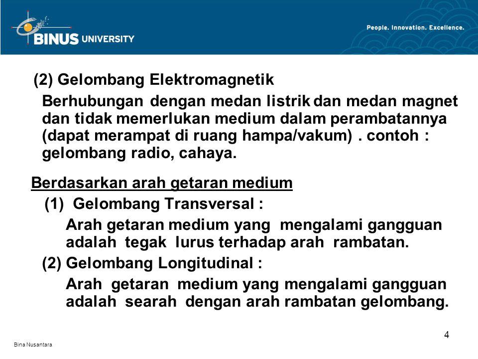 (2) Gelombang Elektromagnetik