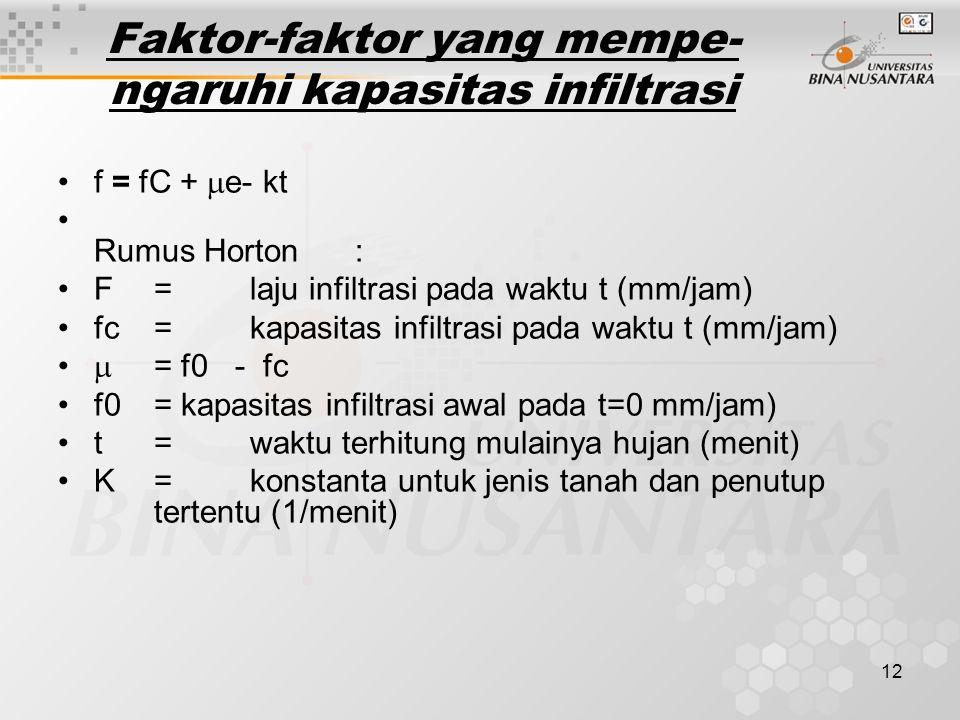 Faktor-faktor yang mempe-ngaruhi kapasitas infiltrasi