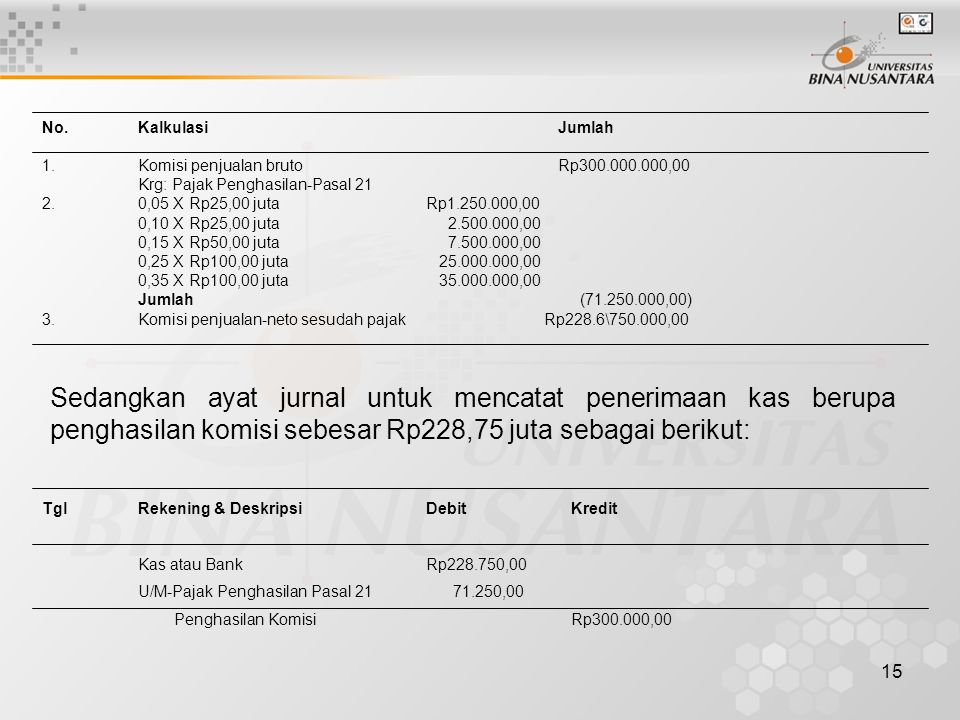 No. Kalkulasi Jumlah 1. Komisi penjualan bruto Rp300.000.000,00. Krg: Pajak Penghasilan-Pasal 21.