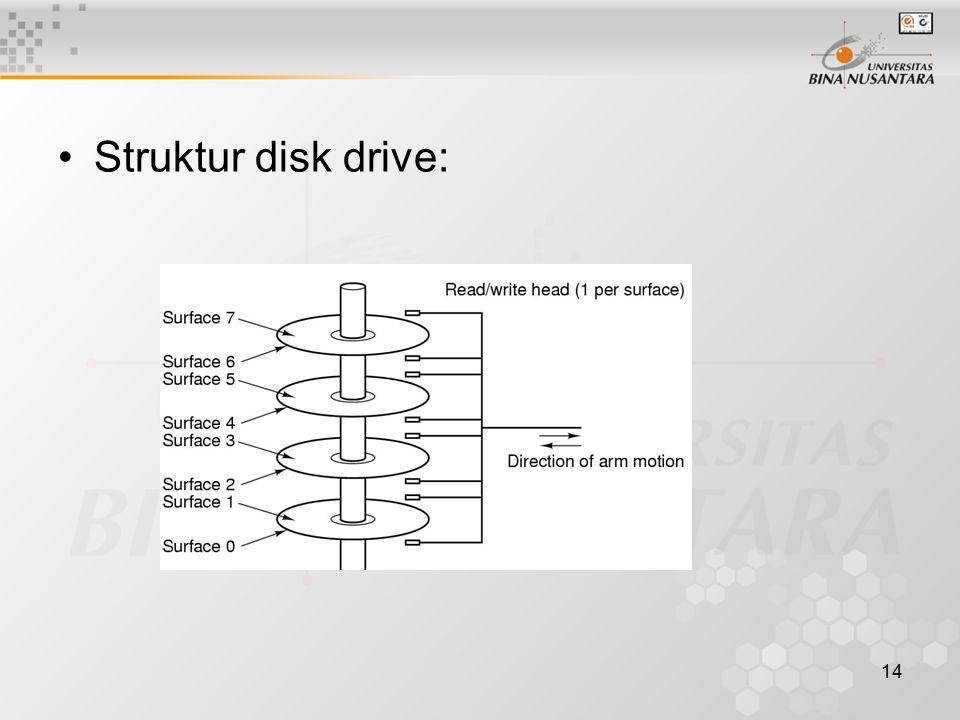 Struktur disk drive: