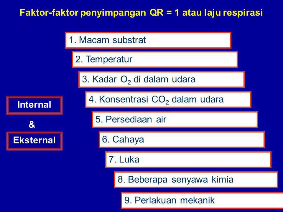 Faktor-faktor penyimpangan QR = 1 atau laju respirasi