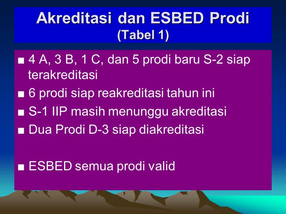 Akreditasi dan ESBED Prodi (Tabel 1)