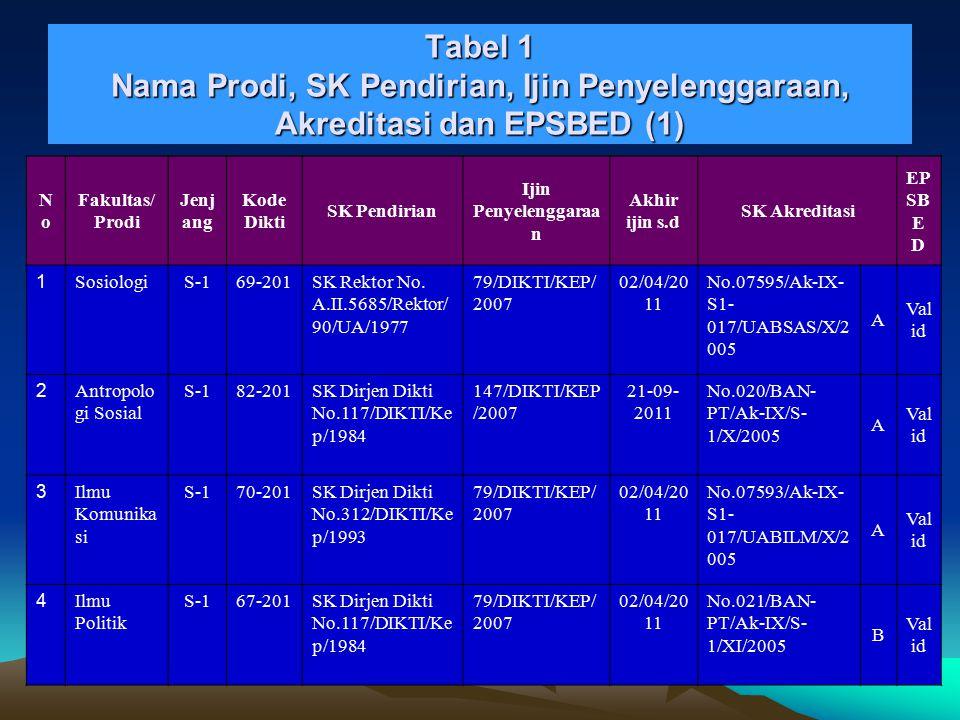 Tabel 1 Nama Prodi, SK Pendirian, Ijin Penyelenggaraan, Akreditasi dan EPSBED (1)