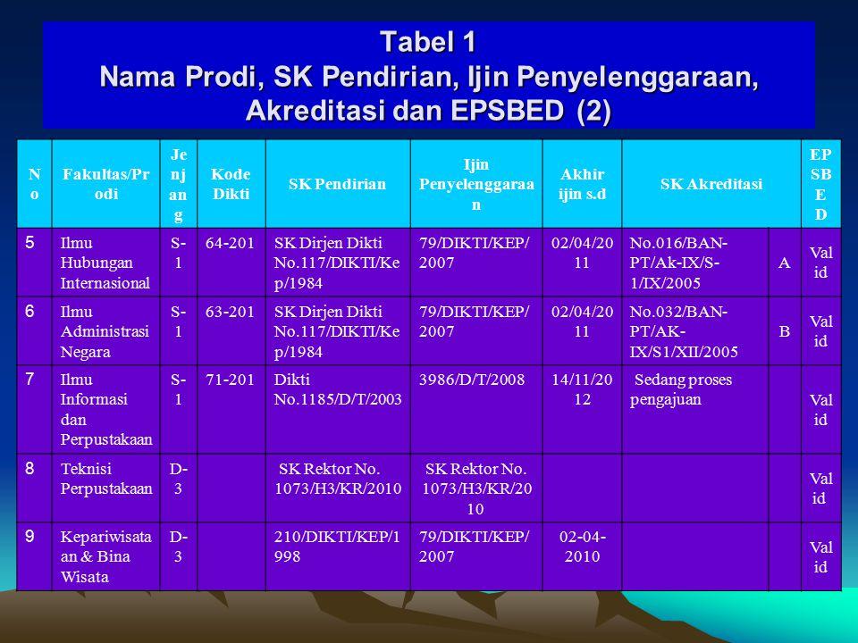 Tabel 1 Nama Prodi, SK Pendirian, Ijin Penyelenggaraan, Akreditasi dan EPSBED (2)