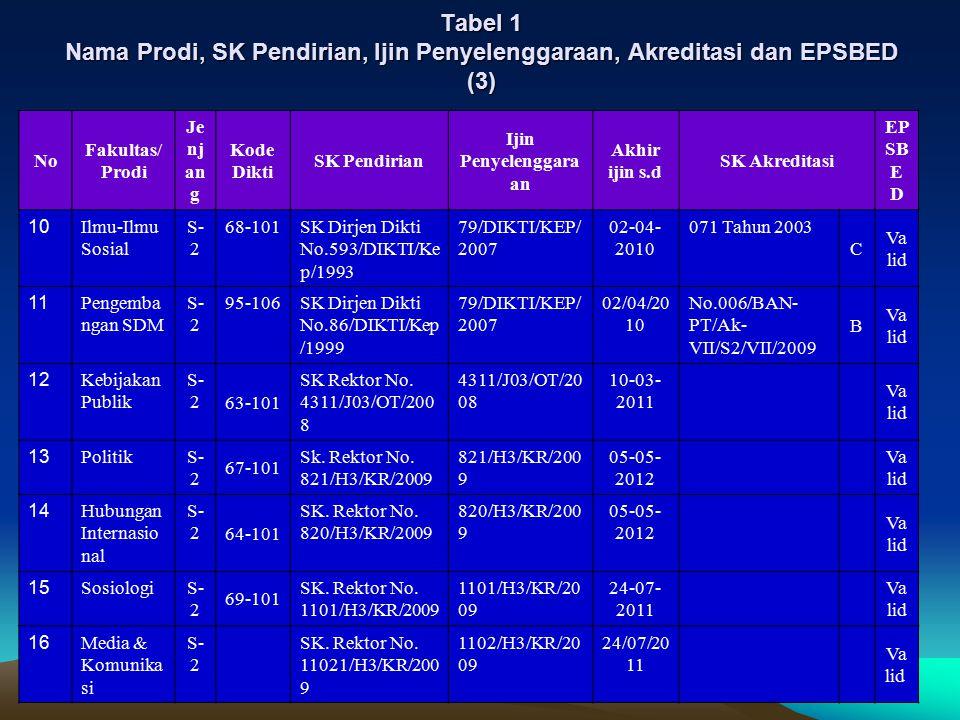 Tabel 1 Nama Prodi, SK Pendirian, Ijin Penyelenggaraan, Akreditasi dan EPSBED (3)