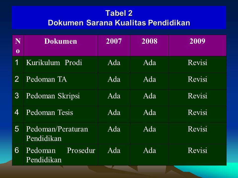 Tabel 2 Dokumen Sarana Kualitas Pendidikan