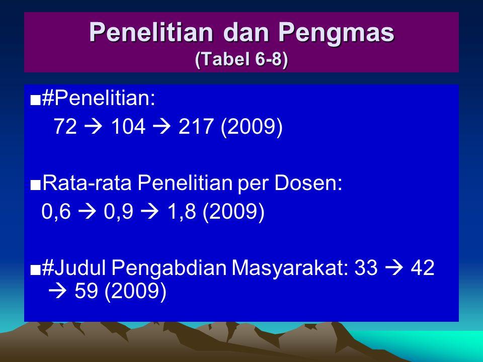 Penelitian dan Pengmas (Tabel 6-8)