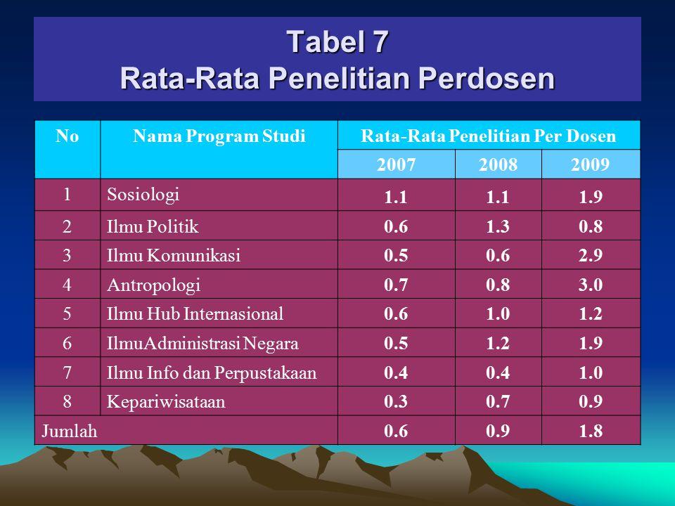 Tabel 7 Rata-Rata Penelitian Perdosen