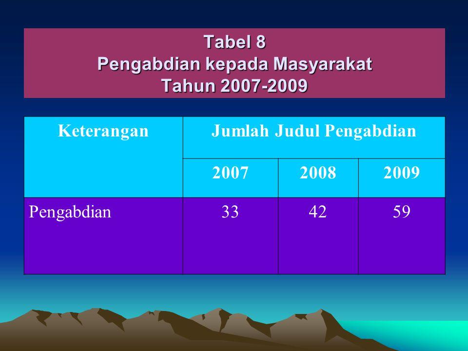 Tabel 8 Pengabdian kepada Masyarakat Tahun 2007-2009