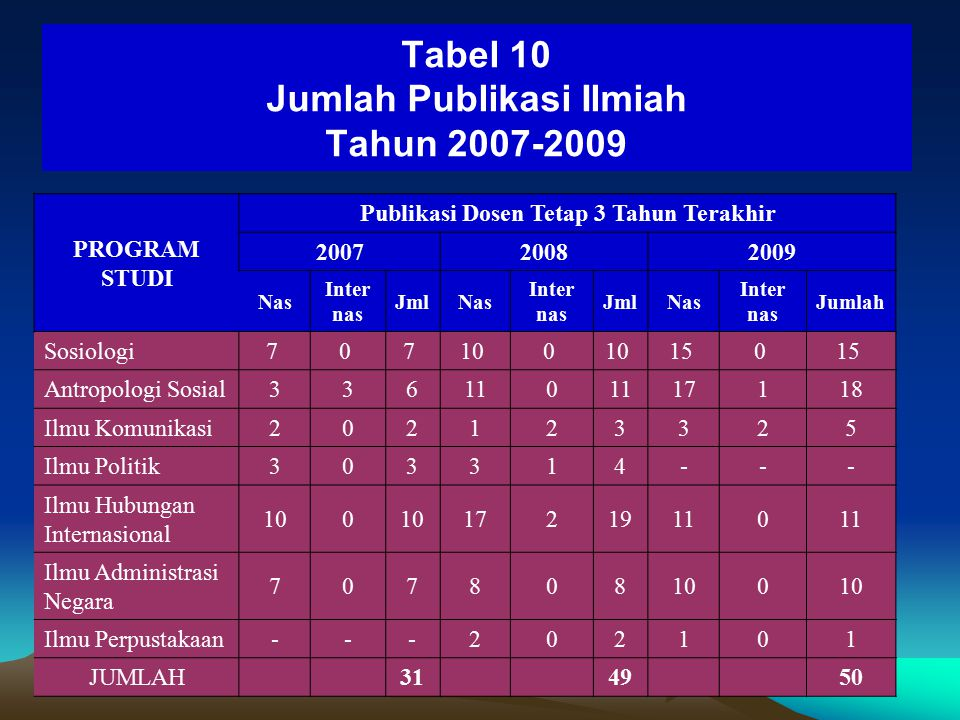 Tabel 10 Jumlah Publikasi Ilmiah Tahun 2007-2009