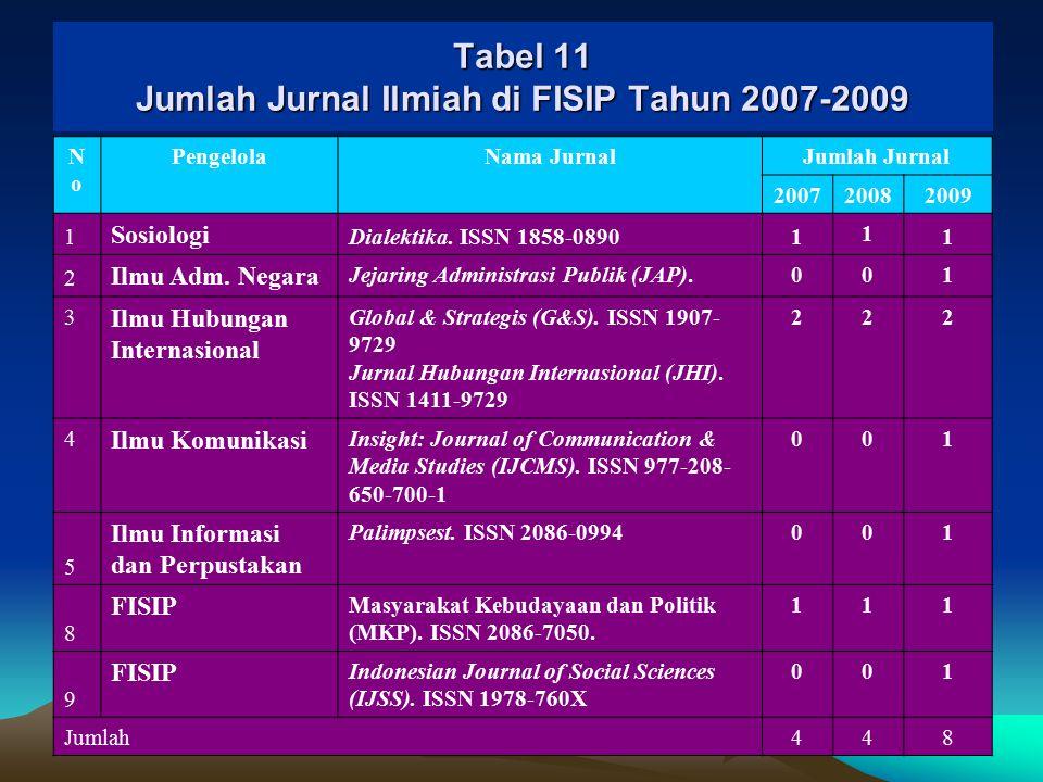 Tabel 11 Jumlah Jurnal Ilmiah di FISIP Tahun 2007-2009
