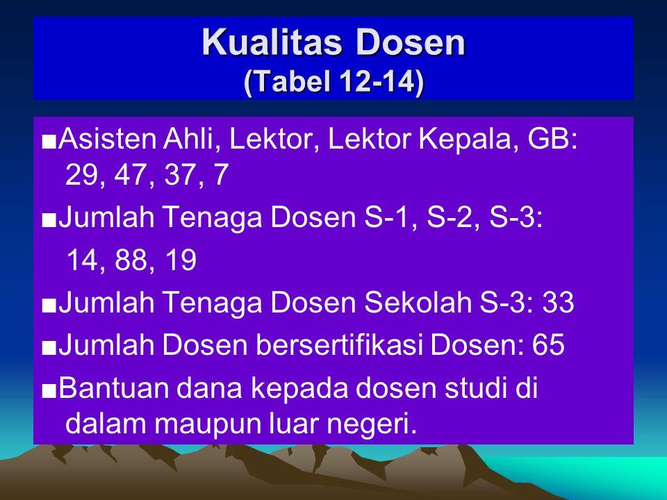 Kualitas Dosen (Tabel 12-14)