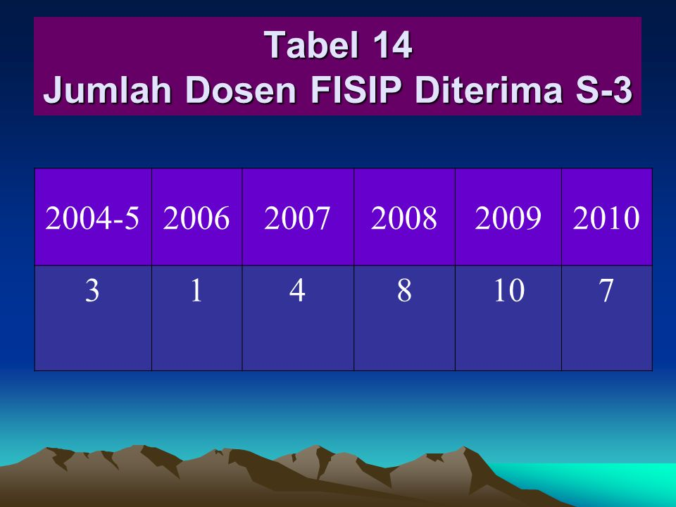 Tabel 14 Jumlah Dosen FISIP Diterima S-3