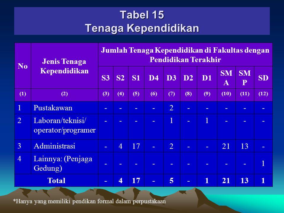 Tabel 15 Tenaga Kependidikan
