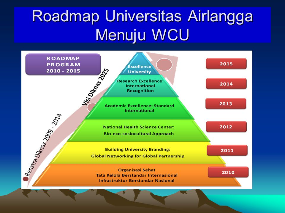 Roadmap Universitas Airlangga Menuju WCU