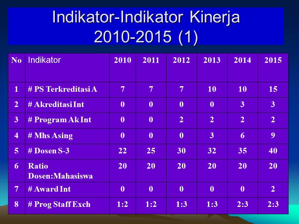 Indikator-Indikator Kinerja 2010-2015 (1)