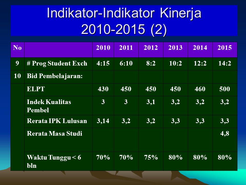 Indikator-Indikator Kinerja 2010-2015 (2)