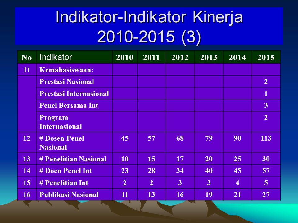 Indikator-Indikator Kinerja 2010-2015 (3)