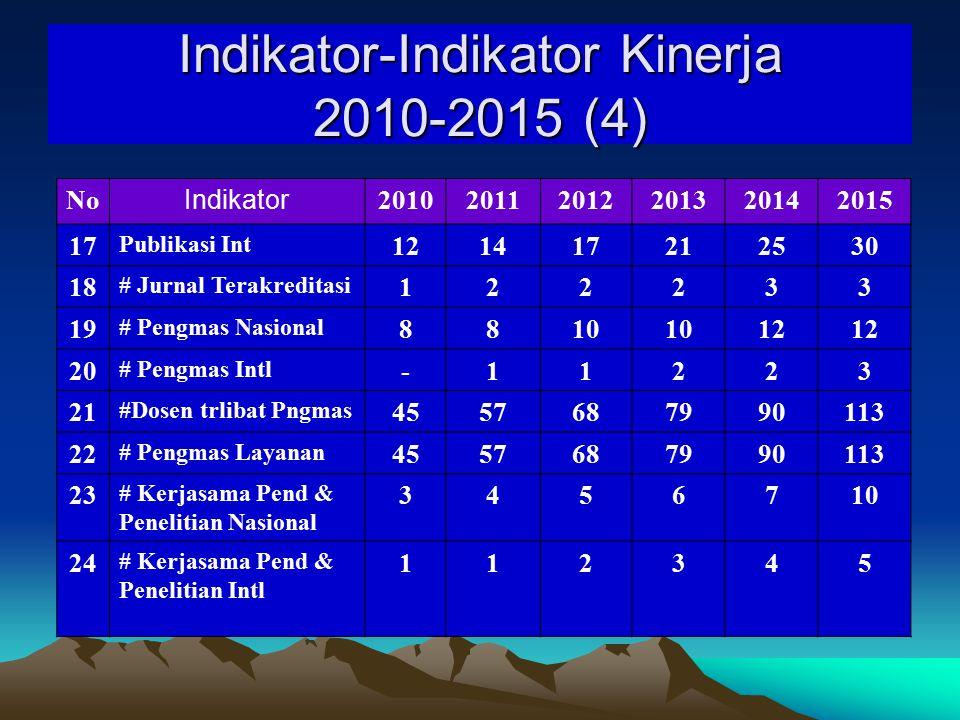 Indikator-Indikator Kinerja 2010-2015 (4)