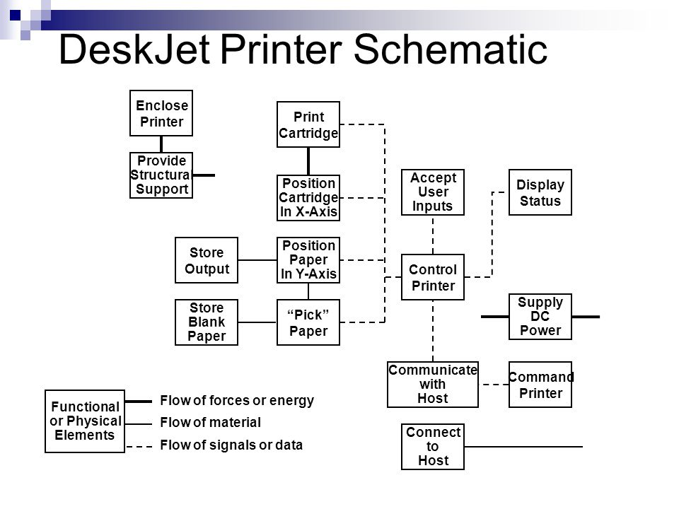 DeskJet Printer Schematic