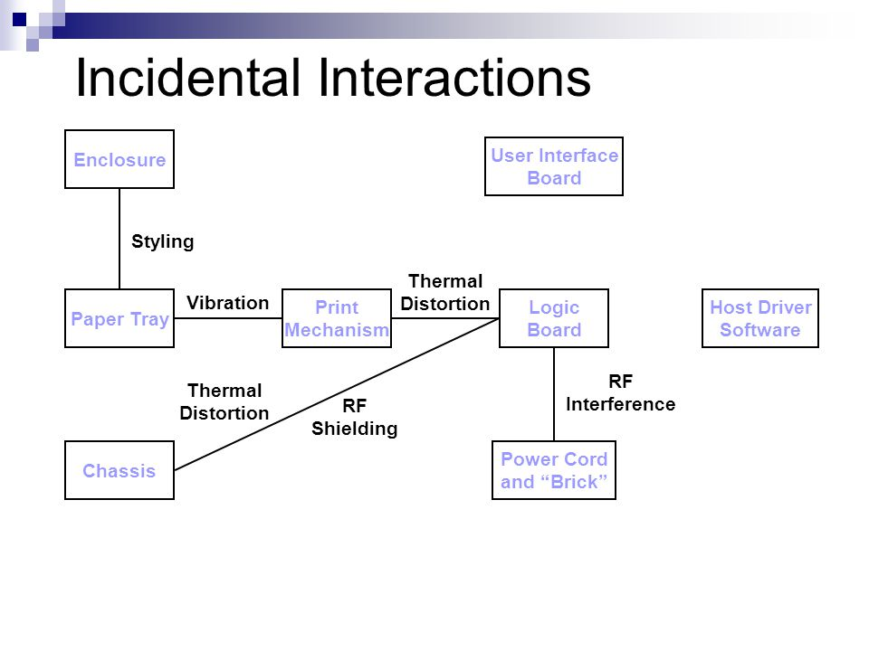 Incidental Interactions