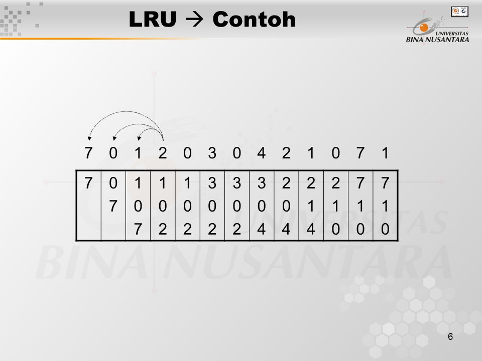 LRU  Contoh 7 1 2 3 4