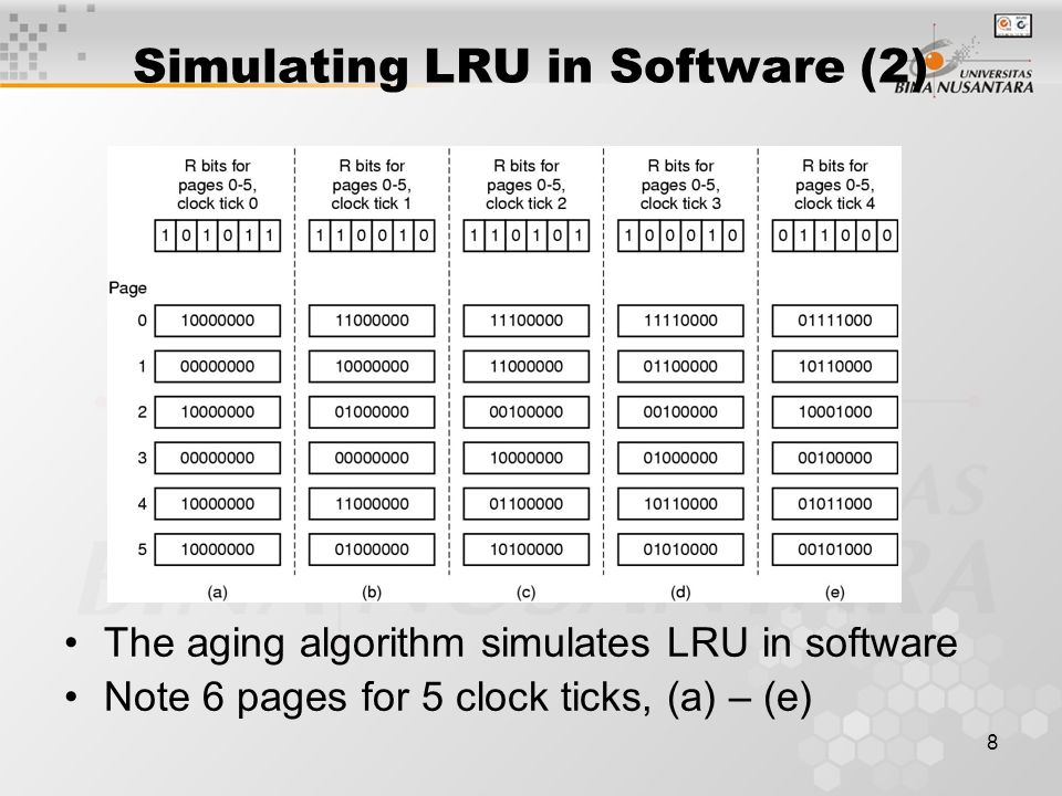 Simulating LRU in Software (2)