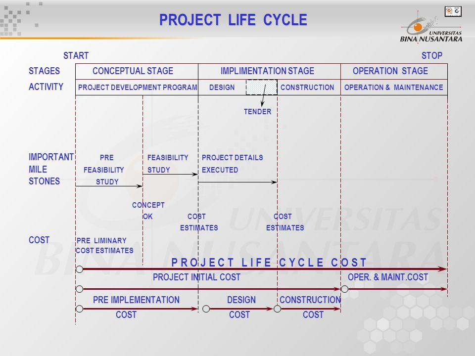 PROJECT LIFE CYCLE START STOP