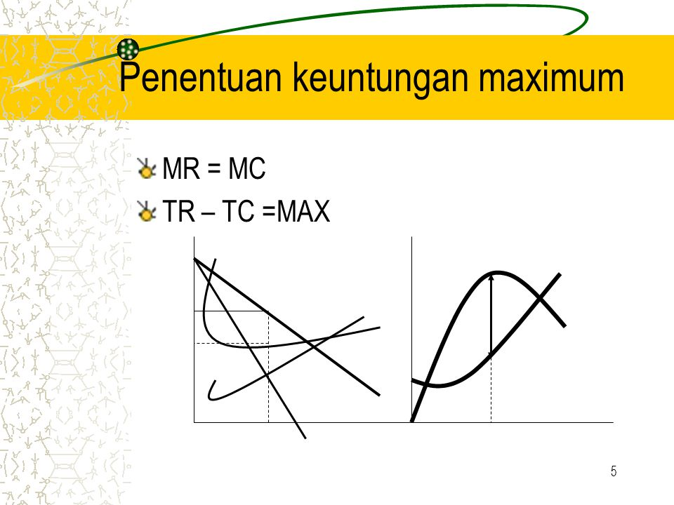 Penentuan keuntungan maximum