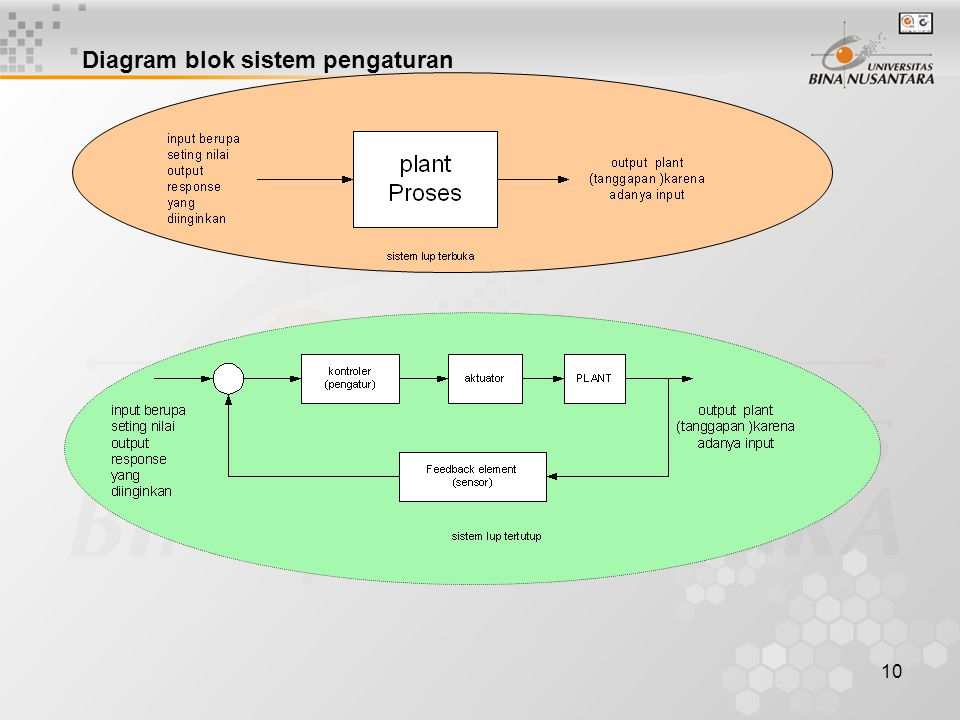 Diagram blok sistem pengaturan
