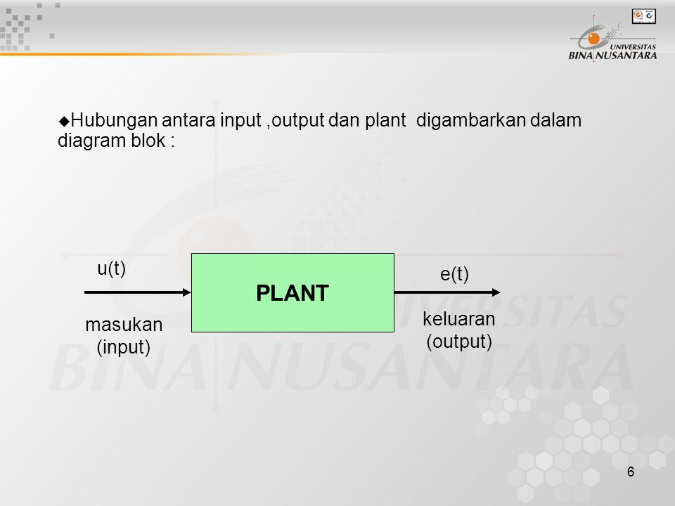 Hubungan antara input ,output dan plant digambarkan dalam diagram blok :