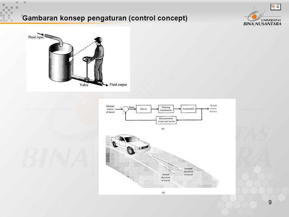 Gambaran konsep pengaturan (control concept)