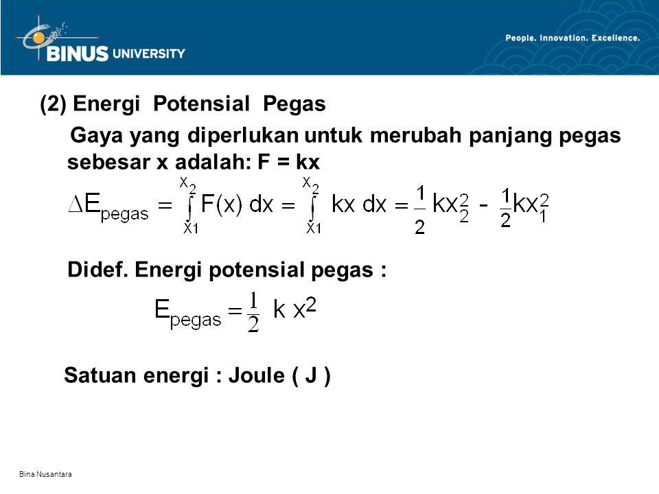 (2) Energi Potensial Pegas