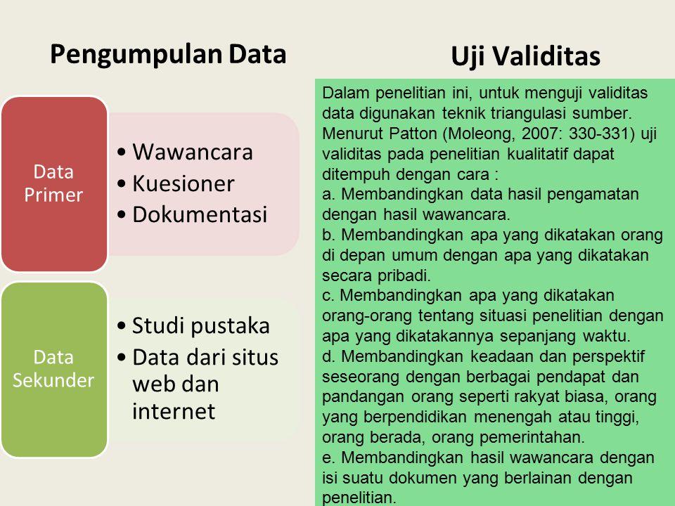 Pengumpulan Data Uji Validitas
