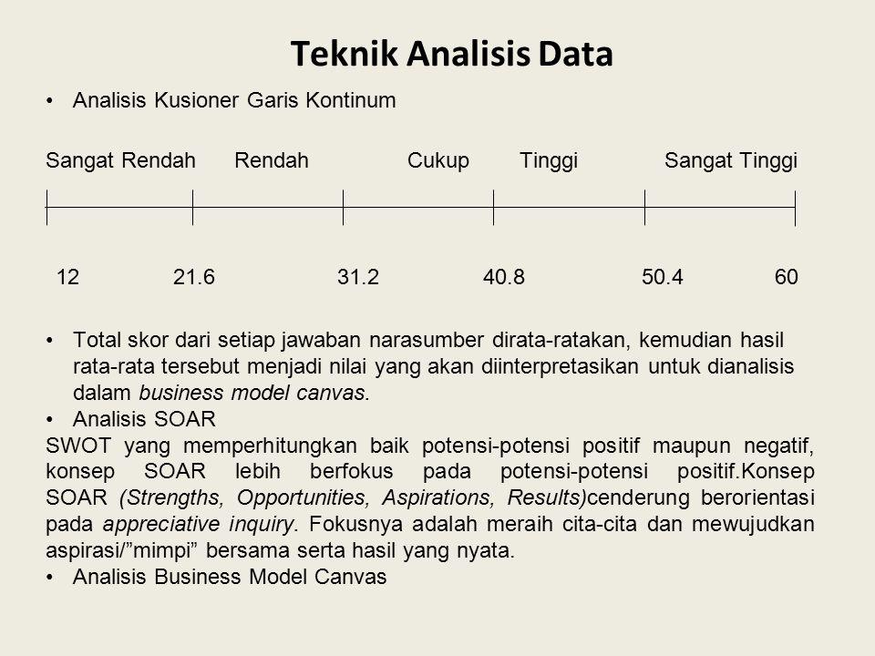 Teknik Analisis Data Analisis Kusioner Garis Kontinum