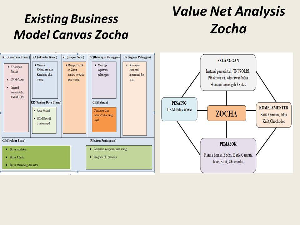 Value Net Analysis Zocha Existing Business Model Canvas Zocha