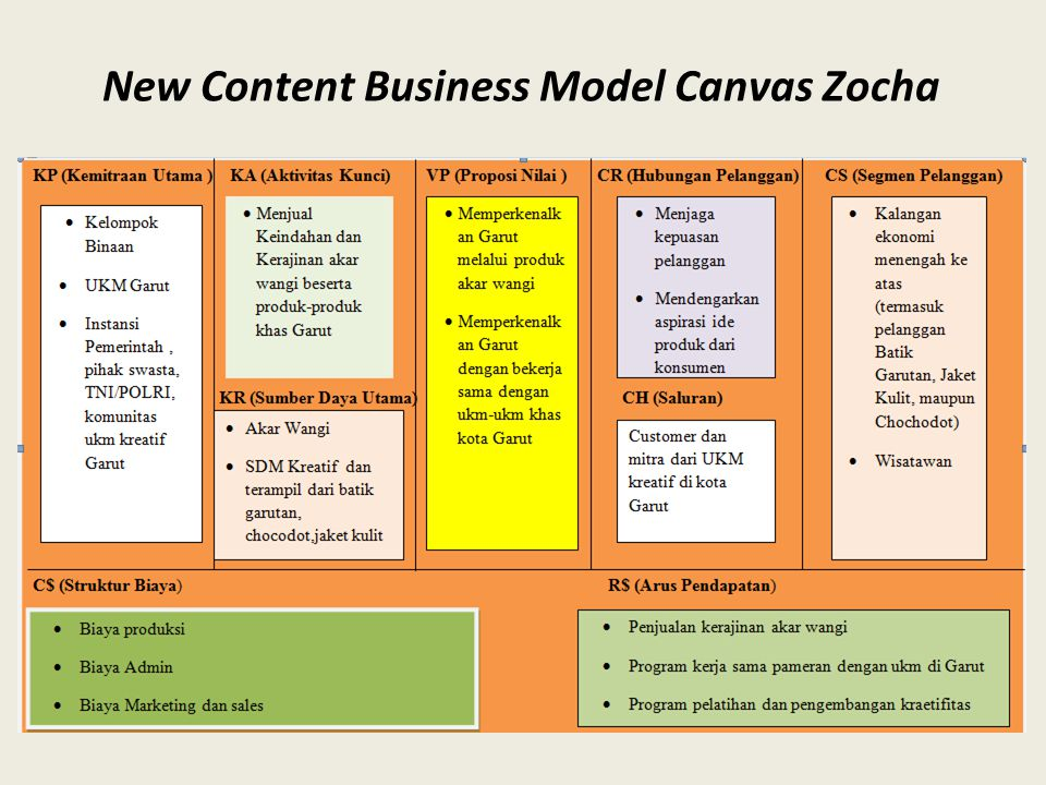 New Content Business Model Canvas Zocha