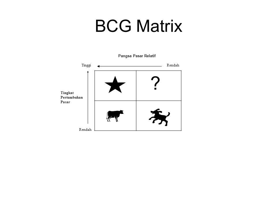 BCG Matrix Pangsa Pasar Relatif Tinggi Rendah