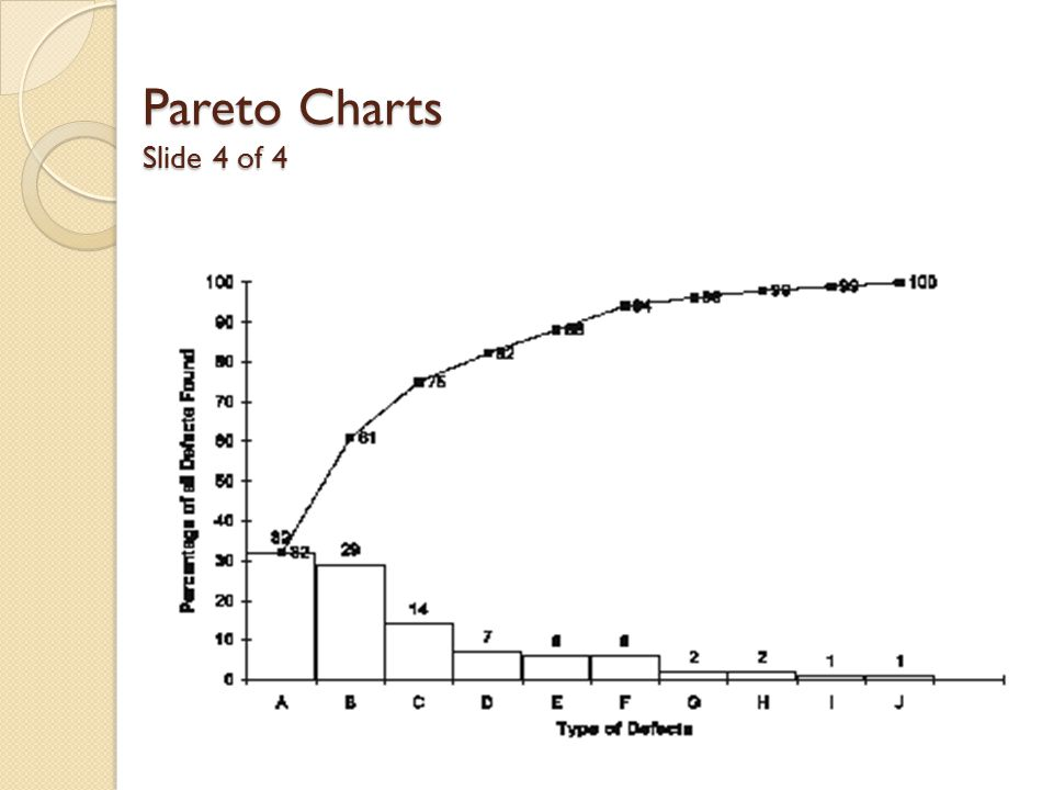 Pareto Charts Slide 4 of 4