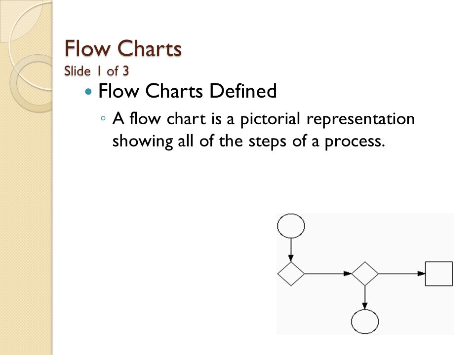 Flow Charts Slide 1 of 3 Flow Charts Defined