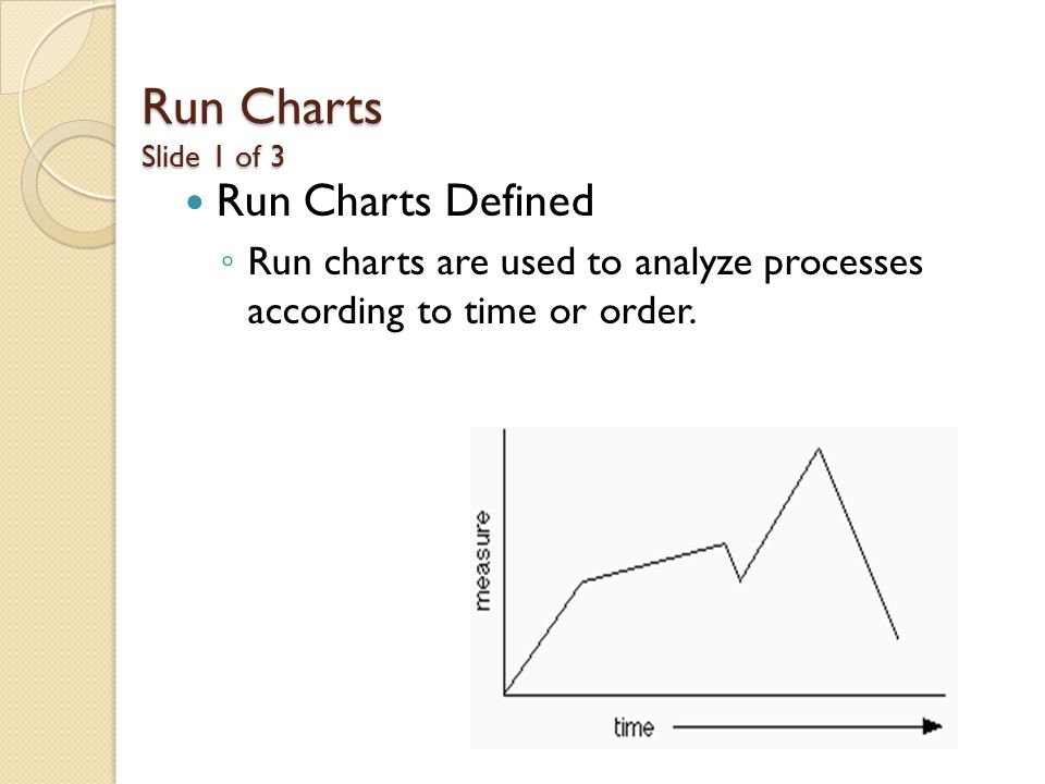 Run Charts Slide 1 of 3 Run Charts Defined