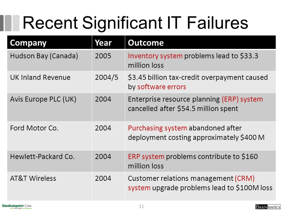 Recent Significant IT Failures