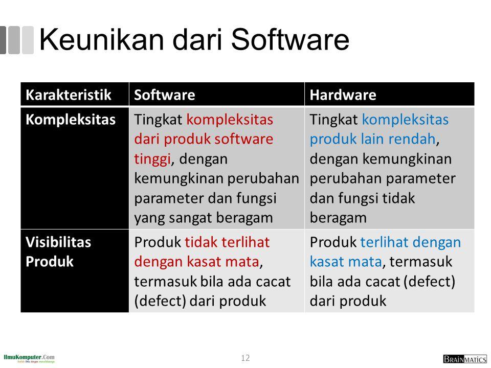 Keunikan dari Software